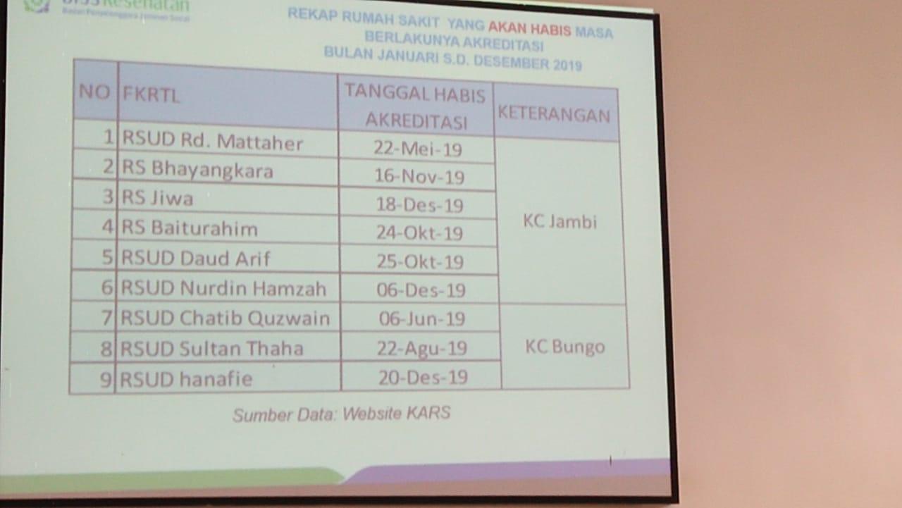 Beberapa rumah sakit di Provinsi Jambi akan berakhir masa Akreditasinya. Hal ini disampaikan oleh Badan Penyelenggara Jaminan Kesehatan Kota Jambi, Kamis (2/5/19).