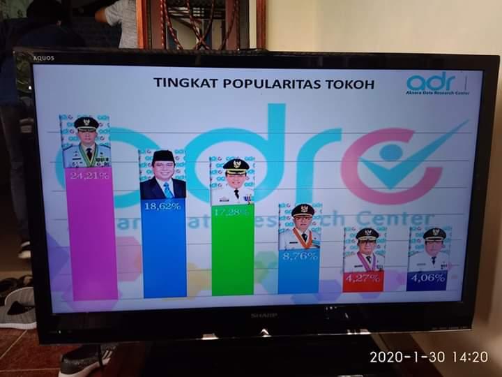 ADRC Umumkan Hasil Survei, Fasha Unggul dari 19 Tokoh Lain di Jambi