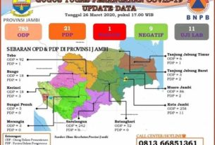 ODP Corona di Kota Jambi Terbanyak, Berikut 10 Kabupaten Lainnya