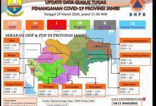 Update Data Terbaru, ODP COVID-19 di Provinsi Jambi Capai 1.131