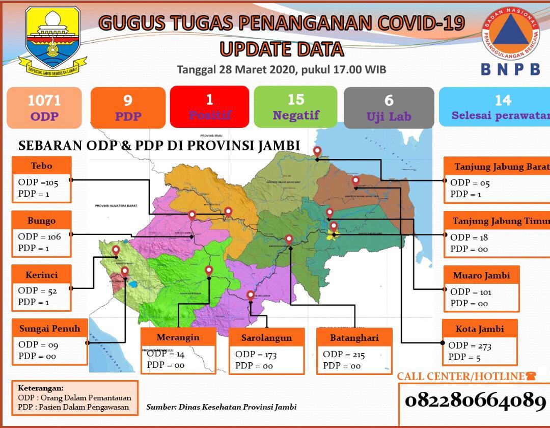 Terus Meningkat, ODP COVID-19 di Jambi Capai 1.071 Orang