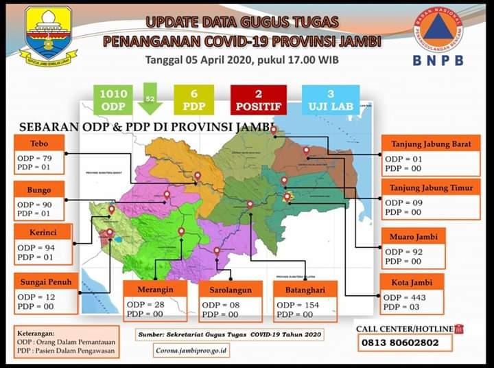 Update Data COVID-19 Terbaru, ODP di Jambi Turun 52 Orang