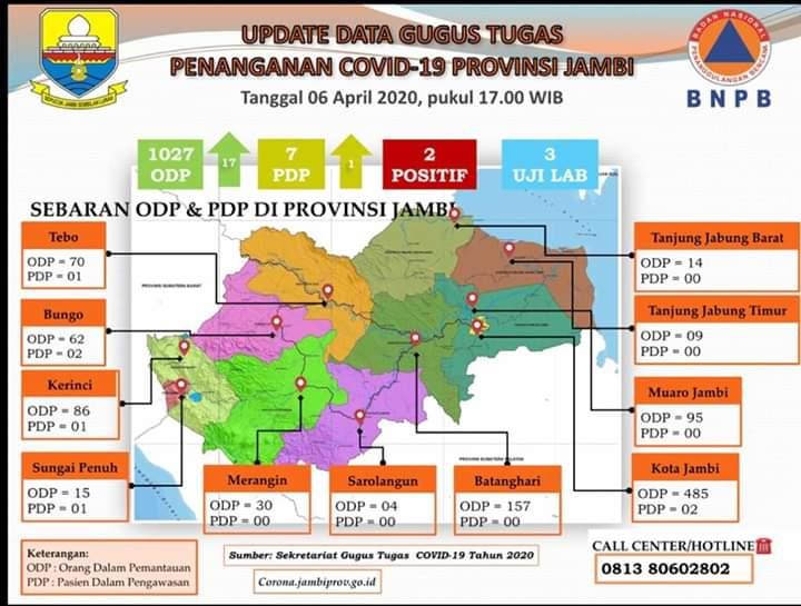 Update Data COVID-19 6 April, ODP di Jambi Naik 17 Orang