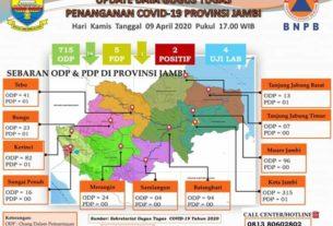 Update Data ODP COVID-19 di Provinsi Jambi Hari Ini