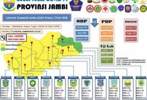 ODP Hari Ini Turun, Berikut Update Terbaru Covid-19 di Jambi