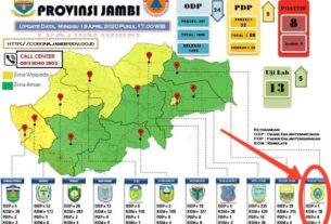 Tanjabtim Paling Sedikit Kasus Penyebaran COVID-19 di Provinsi Jambi