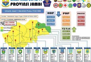 ODP Terus Turun, Ini Update Data Terbaru Covid-19 di Jambi