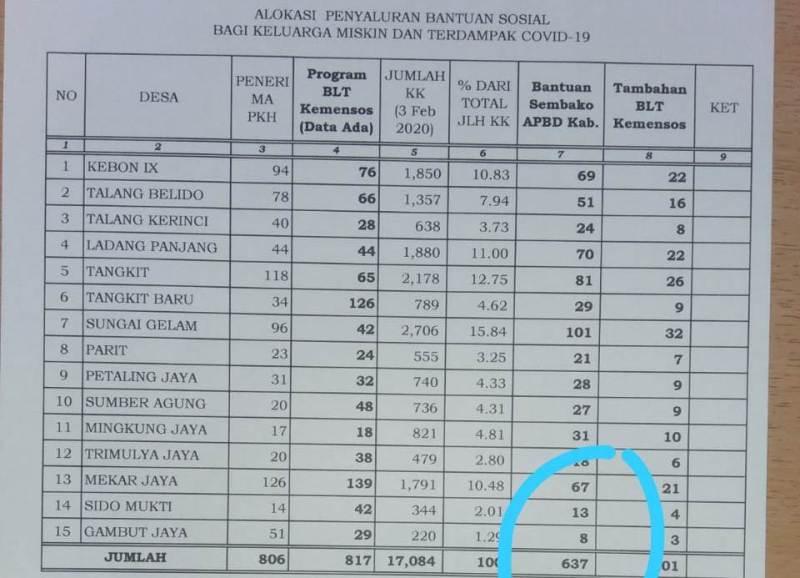 Penyaluran bantuan terdampak Covid-19 sepertinya timpang. IMSG protes kecamatan lain mendapat kuota 4000 lebih, Sungai Gelam hanya 637 KK.