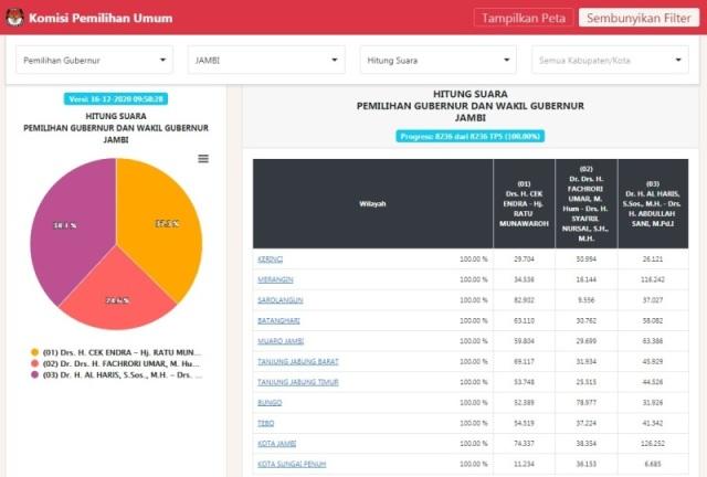 Real count KPU untuk Pilgub Jambi telah rampung. Berdasarkan hasil dari C1 yang di himpun dalam situs resmi KPU RI, paslon nomor urut 03.