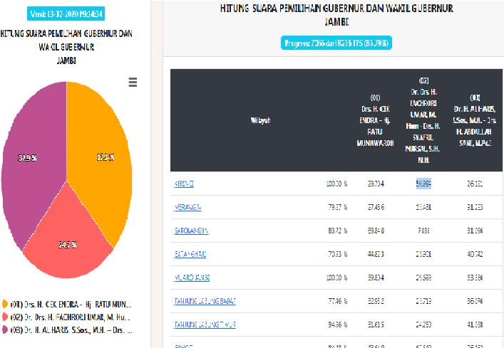 Update suara yang terdata di KPU untuk Pilgub Jambi, hingga saat ini, Minggu (13/12) pukul 19.55 wib terus berjalan. Di mana, sudah di atas 85 persen suara yang masuk sekarang, paslon nomor urut 1 dan 3 masih bersaing ketat.