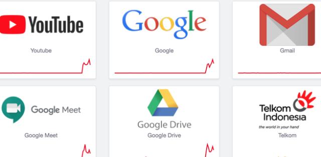 Menjadi trending topik di media sosial, apa benar Google dan YouTube down ? hal ini pun turut membuat warganet menjerit.