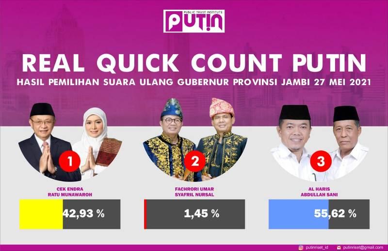 Hitung cepat hasil Pilgub Jambi, Kamis (27/5/2021) Real Quick Count PUTIN dari 88 TPS Haris-Sani unggul 55,62 persen di PSU Pilgub Jambi